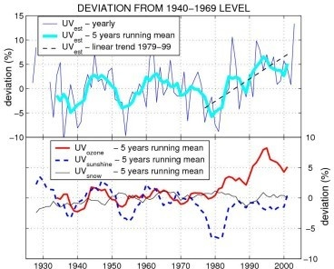 Upper panel: Evolution of ground UV doses at Davos since 1926 (deviations from the mean 1940-1969 level, of the yearly averages of daily doses). Lower panel: Partial evolution of ground UV doses at Davos when only one of the three proxy parameters is allowed to change on the long-term, while the two others are only allowed a constant yearly cycle.